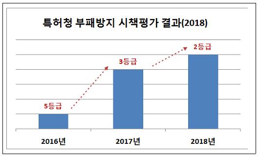 특허청 부패방지 시책평가 결과(2018)