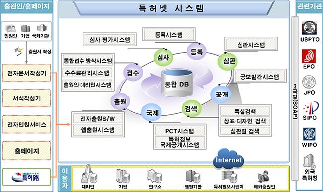 특허정보시스템 구축 운영 현황 및 성과